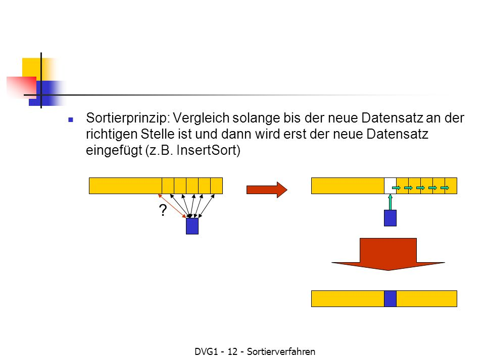 DVG1 - 12 - Sortierverfahren Sortierprinzip: Vergleich solange bis der neue Datensatz an der richtigen Stelle ist und dann wird erst der neue Datensatz eingefügt (z.B.