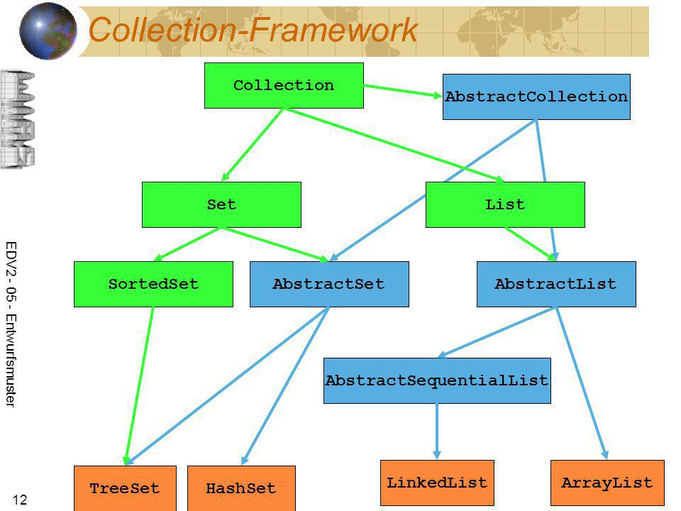 EDV2 - 05 - Entwurfsmuster 12 Collection-Framework AbstractCollection AbstractSetAbstractList AbstractSequentialList Set Collection SortedSet List HashSetTreeSet ArrayListLinkedList