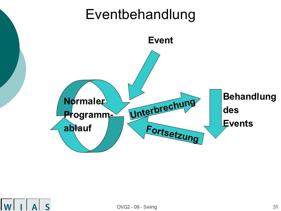 DVG2 - 09 - Swing31 Eventbehandlung Normaler Programm- ablauf Event Unterbrechung Behandlung des Events Fortsetzung
