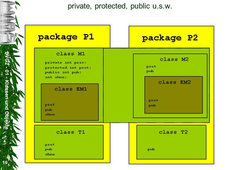 DVG2 - 01 - Klassen und Objekte 19 private, protected, public u.s.w.