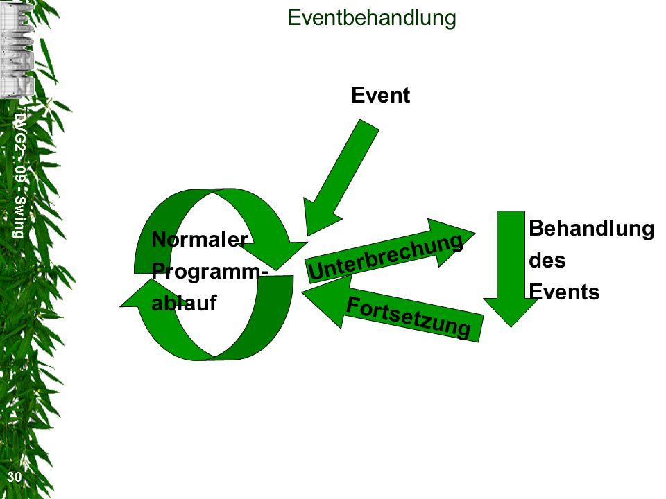 DVG2 - 09 - Swing 30 Eventbehandlung Normaler Programm- ablauf Event Unterbrechung Behandlung des Events Fortsetzung