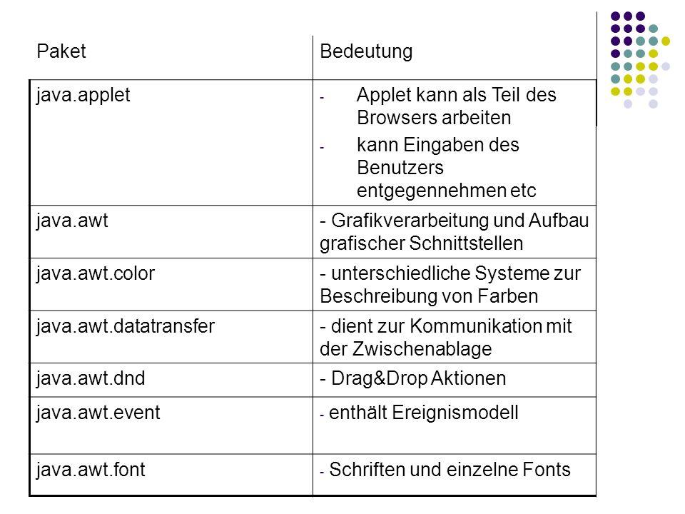 PaketBedeutung java.applet - Applet kann als Teil des Browsers arbeiten - kann Eingaben des Benutzers entgegennehmen etc java.awt- Grafikverarbeitung und Aufbau grafischer Schnittstellen java.awt.color- unterschiedliche Systeme zur Beschreibung von Farben java.awt.datatransfer- dient zur Kommunikation mit der Zwischenablage java.awt.dnd- Drag&Drop Aktionen java.awt.event - enthält Ereignismodell java.awt.font - Schriften und einzelne Fonts