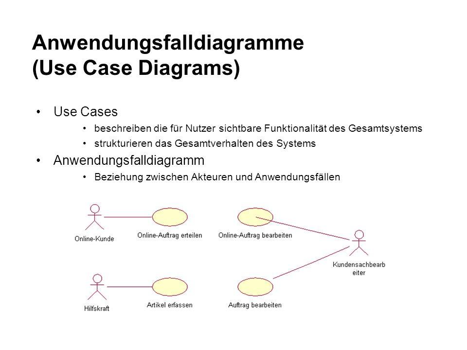 Anwendungsfalldiagramme (Use Case Diagrams) Use Cases beschreiben die für Nutzer sichtbare Funktionalität des Gesamtsystems strukturieren das Gesamtverhalten des Systems Anwendungsfalldiagramm Beziehung zwischen Akteuren und Anwendungsfällen