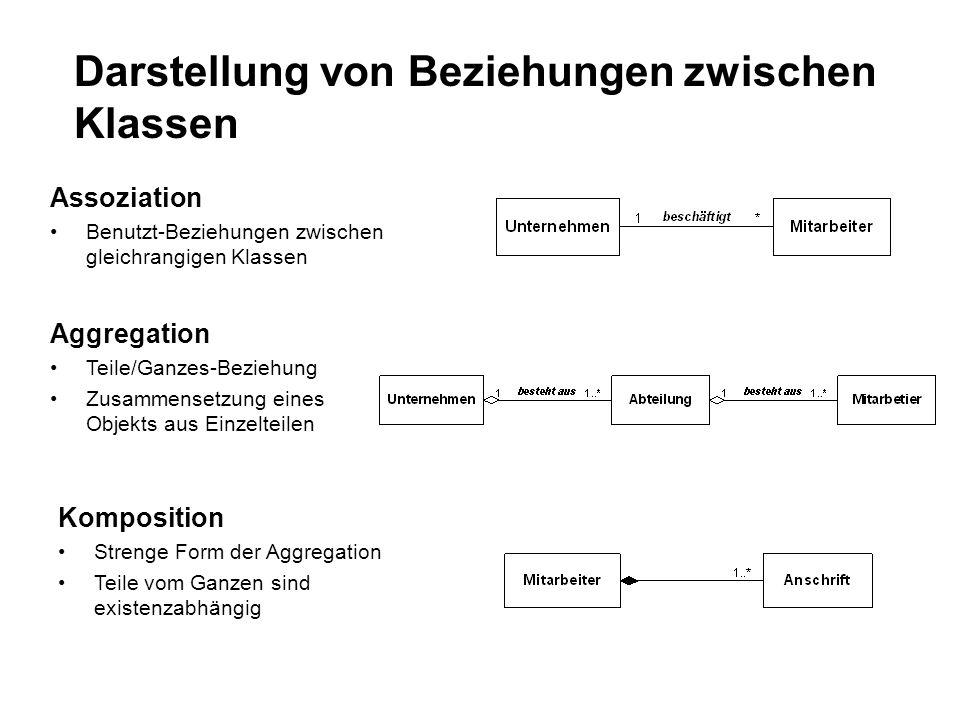 Darstellung von Beziehungen zwischen Klassen Assoziation Benutzt-Beziehungen zwischen gleichrangigen Klassen Aggregation Teile/Ganzes-Beziehung Zusammensetzung eines Objekts aus Einzelteilen Komposition Strenge Form der Aggregation Teile vom Ganzen sind existenzabhängig