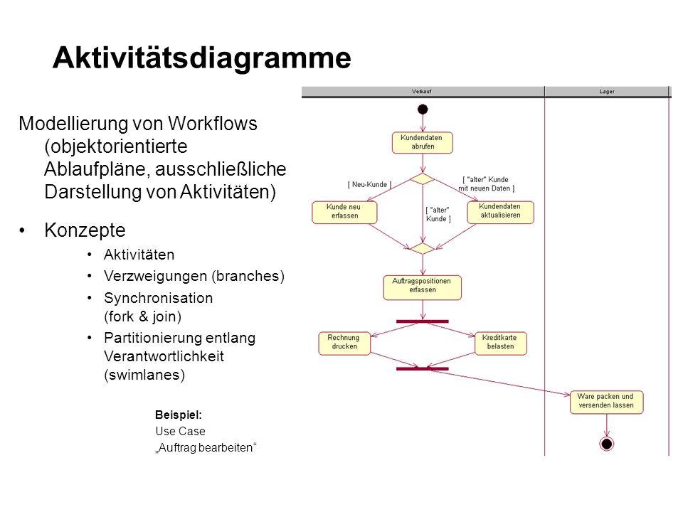 Aktivitätsdiagramme Modellierung von Workflows (objektorientierte Ablaufpläne, ausschließliche Darstellung von Aktivitäten) Konzepte Aktivitäten Verzweigungen (branches) Synchronisation (fork & join) Partitionierung entlang Verantwortlichkeit (swimlanes) Beispiel: Use Case Auftrag bearbeiten