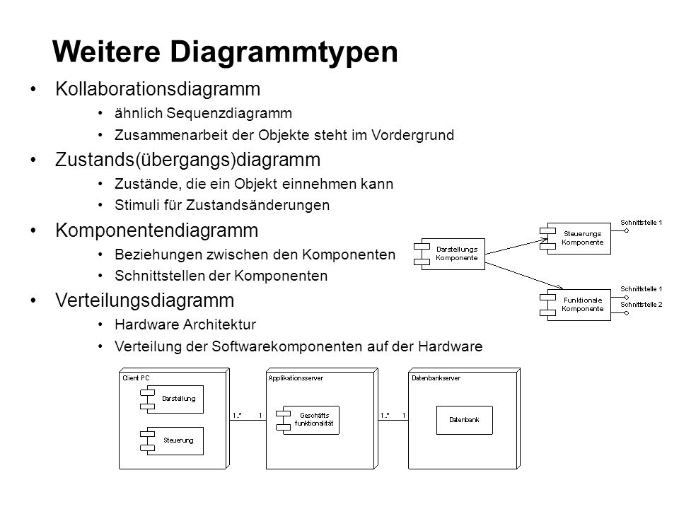 Weitere Diagrammtypen Kollaborationsdiagramm ähnlich Sequenzdiagramm Zusammenarbeit der Objekte steht im Vordergrund Zustands(übergangs)diagramm Zustände, die ein Objekt einnehmen kann Stimuli für Zustandsänderungen Komponentendiagramm Beziehungen zwischen den Komponenten Schnittstellen der Komponenten Verteilungsdiagramm Hardware Architektur Verteilung der Softwarekomponenten auf der Hardware