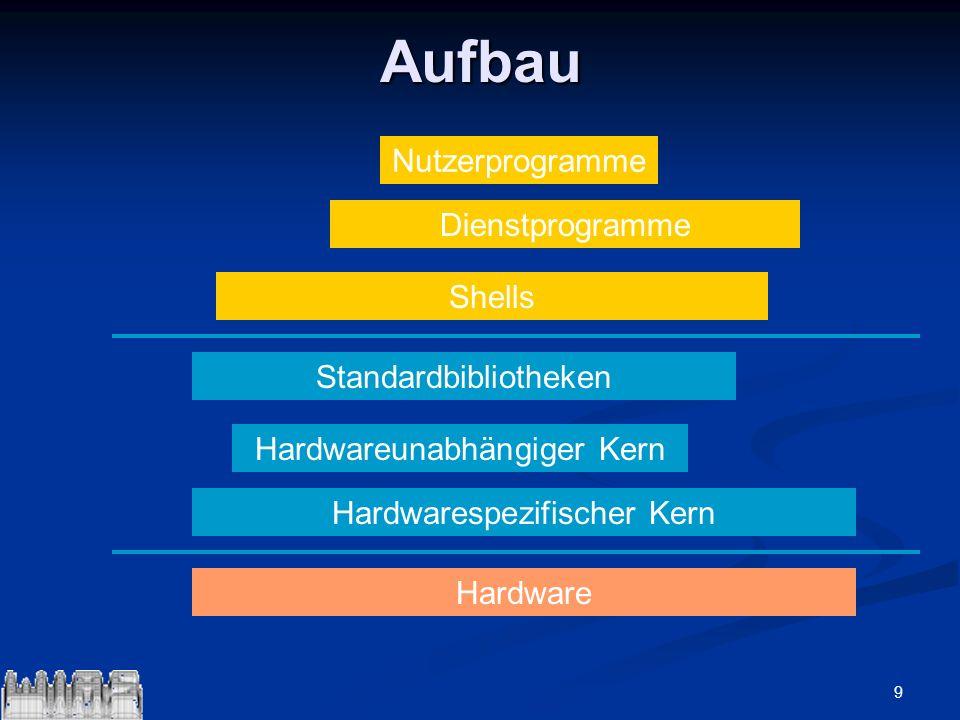 9Aufbau Hardware Hardwarespezifischer Kern Hardwareunabhängiger Kern Standardbibliotheken Shells Nutzerprogramme Dienstprogramme