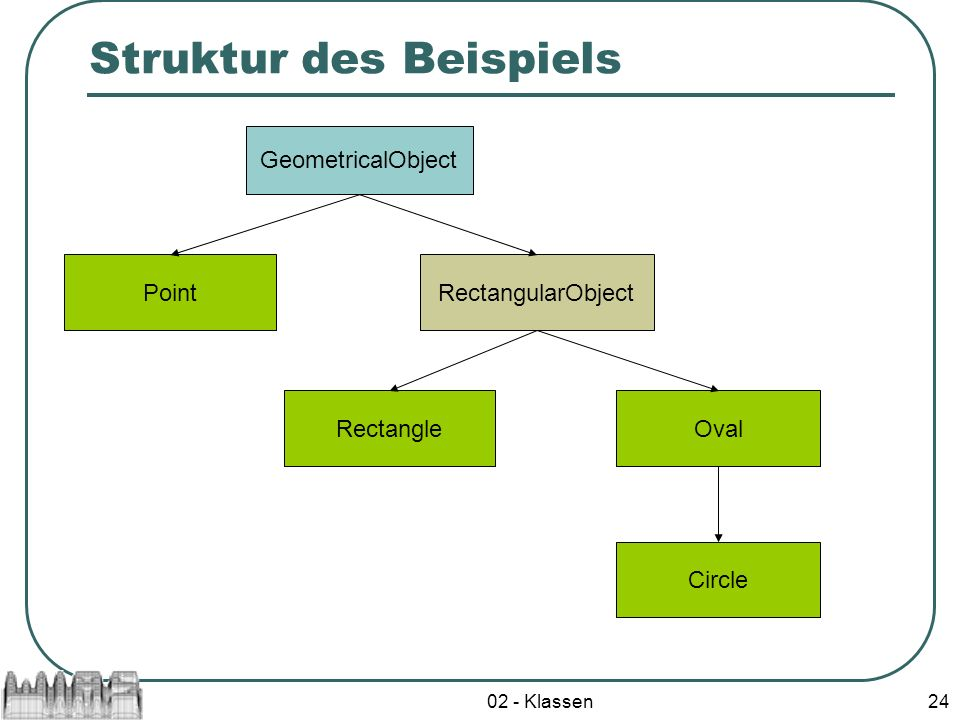 02 - Klassen24 Struktur des Beispiels GeometricalObject PointRectangularObject RectangleOval Circle