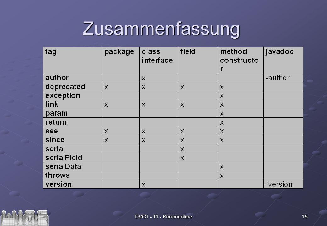 16DVG1 - 11 - Kommentare javadoc Das Tool javadoc erzeugt aus den Dokumentations-Kommentaren eine Dokumentation.