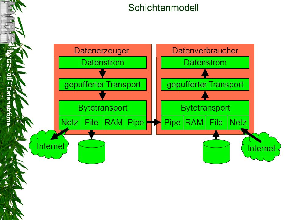 DVG2 - 08 - Datenströme 7 DatenerzeugerDatenverbraucher Schichtenmodell Bytetransport Datenstromgepufferter Transport Bytetransport gepufferter Transp