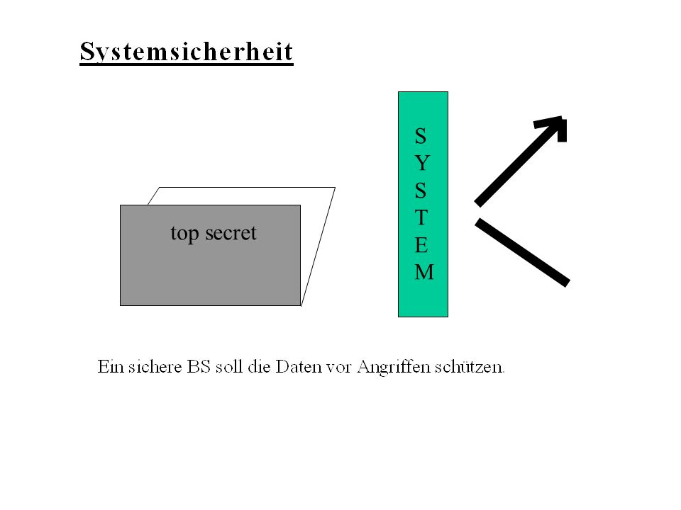 top secret SYSTEMSYSTEM