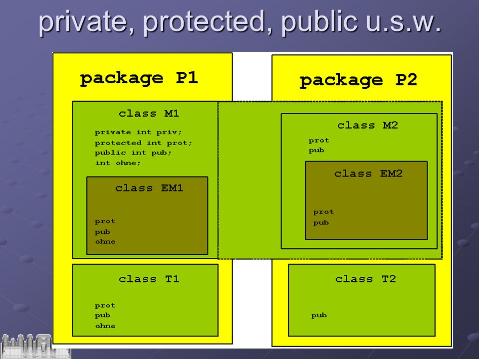 58DVG1 - 13 - Klassen und Objekte private, protected, public u.s.w.