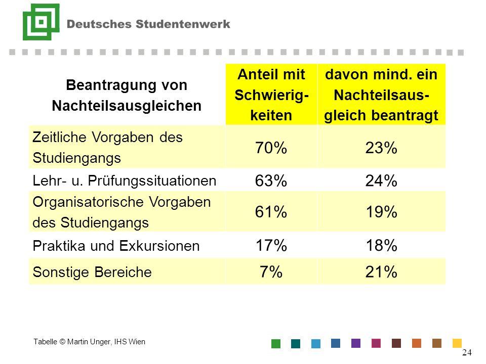 Tabelle © Martin Unger, IHS Wien 24 Beantragung von Nachteilsausgleichen Anteil mit Schwierig- keiten davon mind. ein Nachteilsaus- gleich beantragt Z