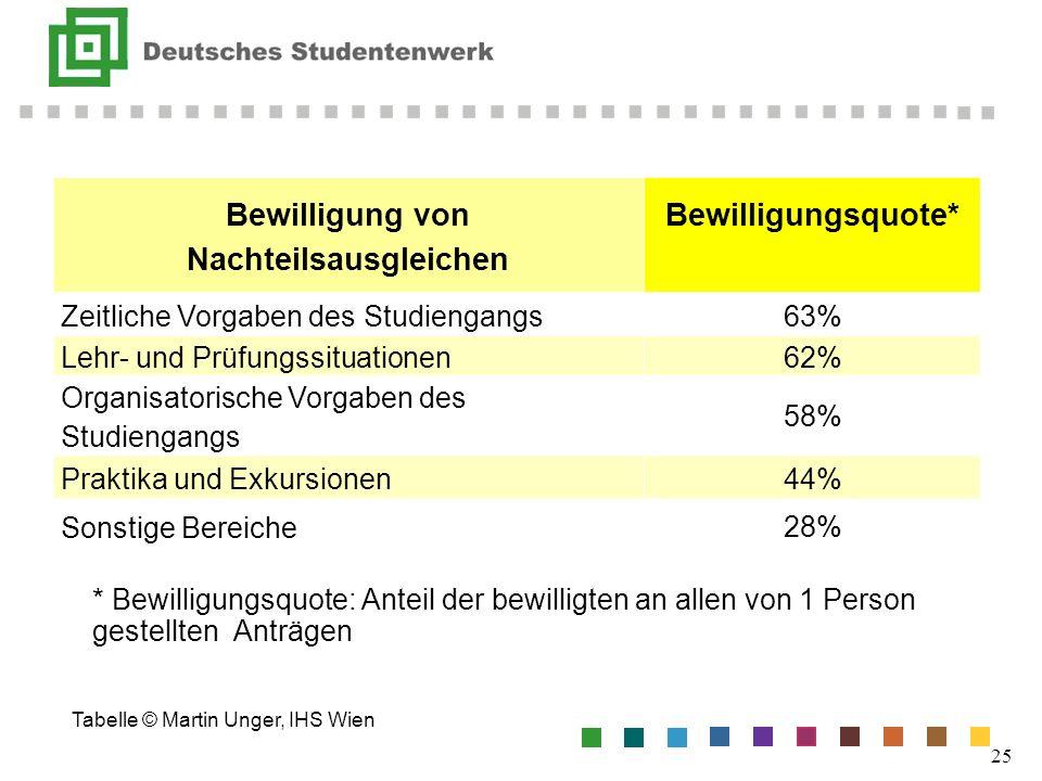 * Bewilligungsquote: Anteil der bewilligten an allen von 1 Person gestellten Anträgen Tabelle © Martin Unger, IHS Wien 25 Bewilligung von Nachteilsaus