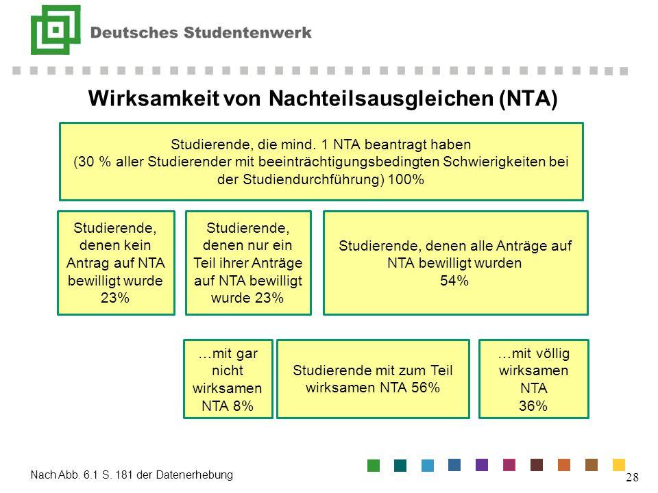 Wirksamkeit von Nachteilsausgleichen (NTA) Nach Abb. 6.1 S. 181 der Datenerhebung 28 Studierende, die mind. 1 NTA beantragt haben (30 % aller Studiere