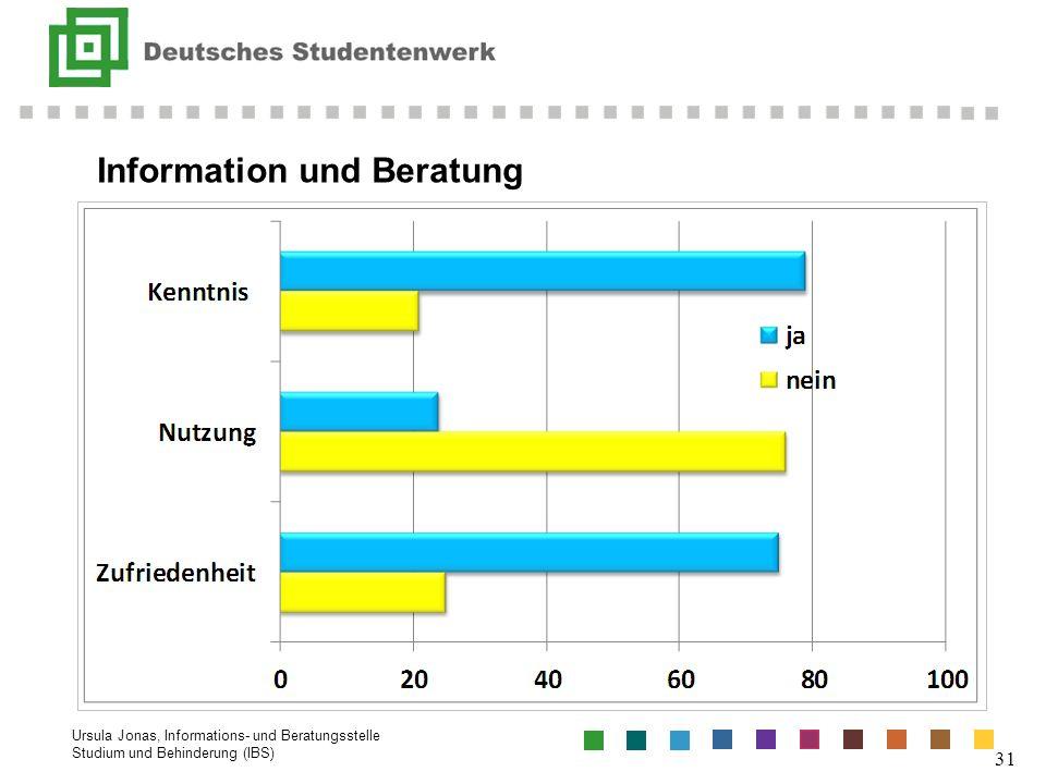 Ursula Jonas, Informations- und Beratungsstelle Studium und Behinderung (IBS) 31 Information und Beratung