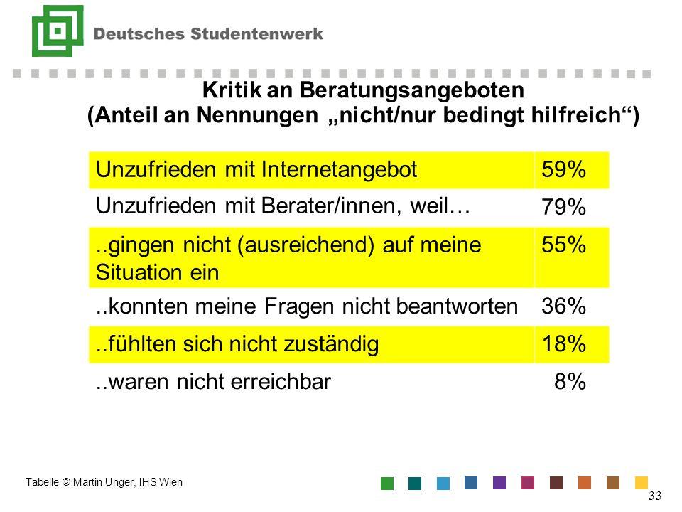 Kritik an Beratungsangeboten (Anteil an Nennungen nicht/nur bedingt hilfreich) 33 Unzufrieden mit Internetangebot59% Unzufrieden mit Berater/innen, we