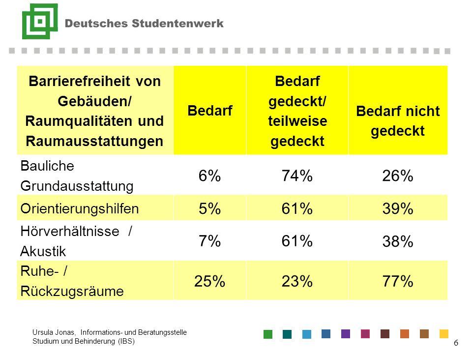 Ursula Jonas, Informations- und Beratungsstelle Studium und Behinderung (IBS) 6 Barrierefreiheit von Gebäuden/ Raumqualitäten und Raumausstattungen Be