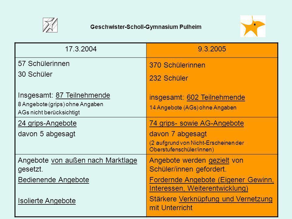 17.3.20049.3.2005 57 Schülerinnen 30 Schüler Insgesamt: 87 Teilnehmende 8 Angebote (grips) ohne Angaben AGs nicht berücksichtigt 370 Schülerinnen 232