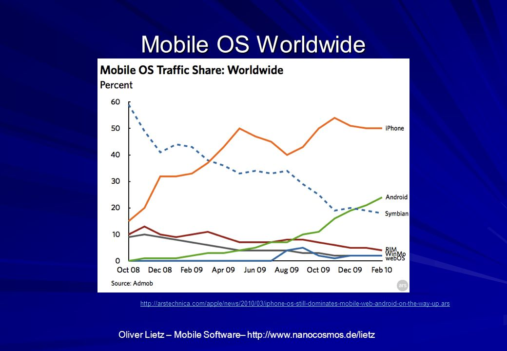 Oliver Lietz – Mobile Software– http://www.nanocosmos.de/lietz Mobile OS Worldwide http://arstechnica.com/apple/news/2010/03/iphone-os-still-dominates-mobile-web-android-on-the-way-up.ars