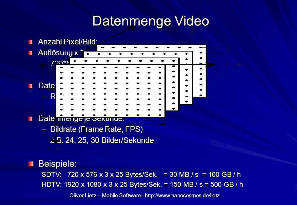 Oliver Lietz – Mobile Software– http://www.nanocosmos.de/lietz Datenmenge Video Anzahl Pixel/Bild: Auflösung x * y –720*576 (PAL-TV, ITU 601, Europa)