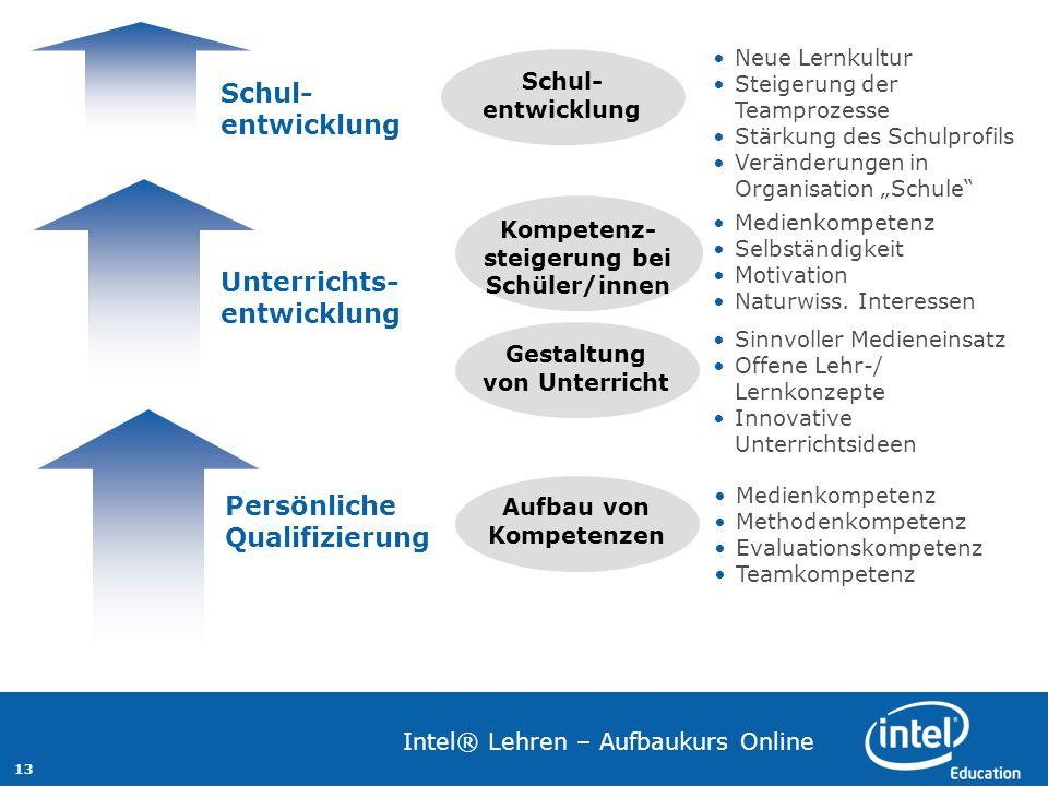 13 Intel® Lehren – Aufbaukurs Online Medienkompetenz Methodenkompetenz Evaluationskompetenz Teamkompetenz Aufbau von Kompetenzen Gestaltung von Unterr
