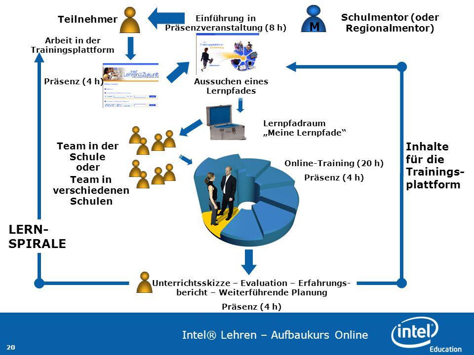 20 Intel® Lehren – Aufbaukurs Online Lernpfadraum Meine Lernpfade Schulmentor (oder Regionalmentor) M Einführung in Präsenzveranstaltung (8 h) Team in