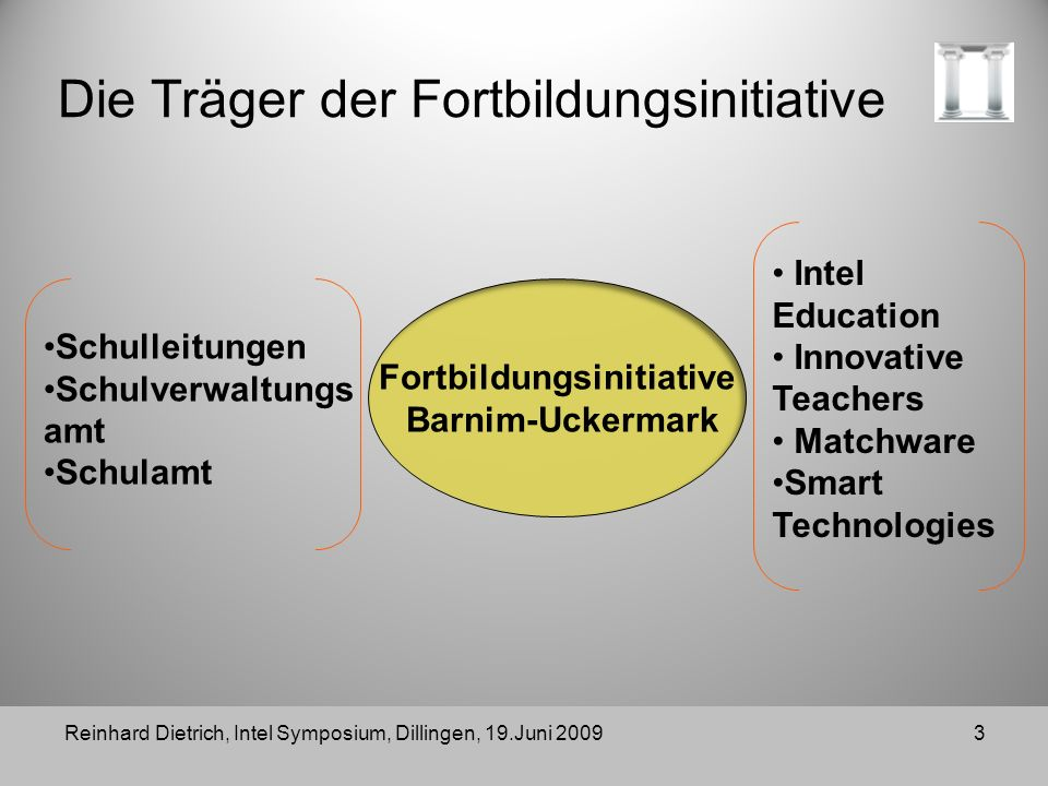 Reinhard Dietrich, Intel Symposium, Dillingen, 19.Juni 20093 Die Träger der Fortbildungsinitiative Fortbildungsinitiative Barnim-Uckermark Intel Education Innovative Teachers Matchware Smart Technologies Schulleitungen Schulverwaltungs amt Schulamt