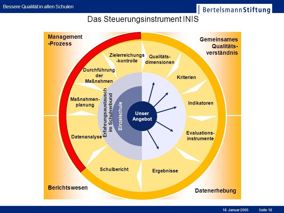 Bessere Qualität in allen Schulen 18. Januar 2005Seite 18 Das Steuerungsinstrument INIS 0 Evaluations- instrumente Ergebnisse Schulbericht Datenanalys