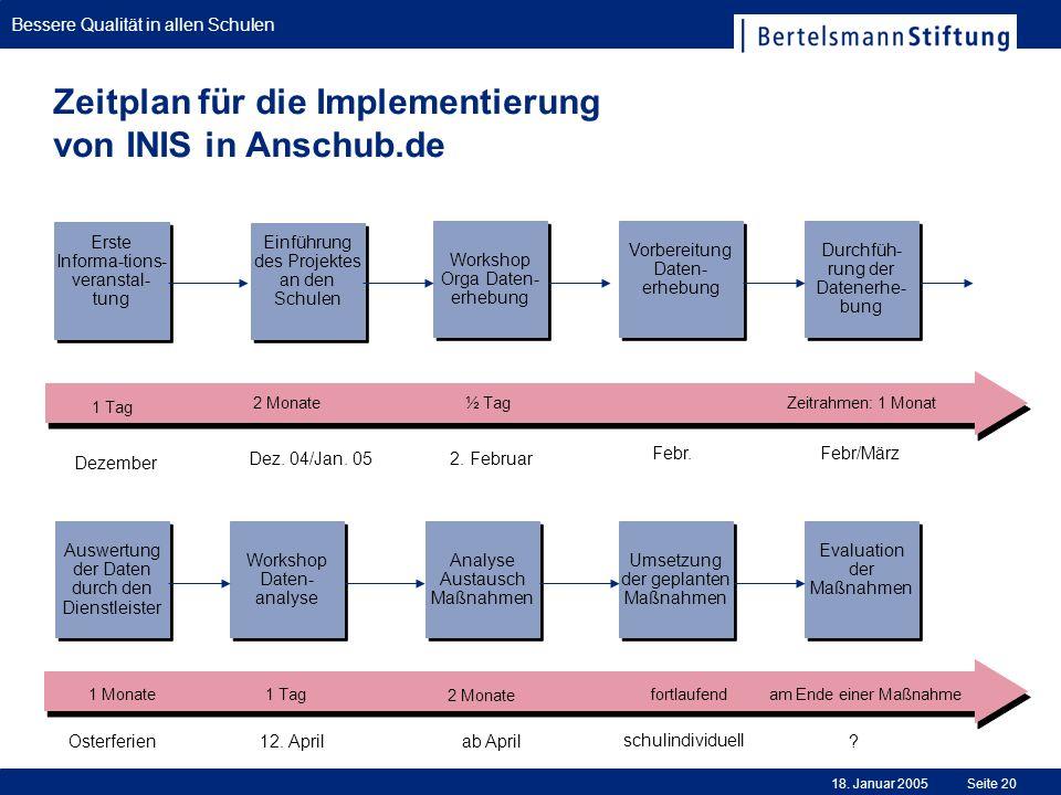 Bessere Qualität in allen Schulen 18. Januar 2005Seite 20 Zeitplan für die Implementierung von INIS in Anschub.de Durchfüh- rung der Datenerhe- bung W