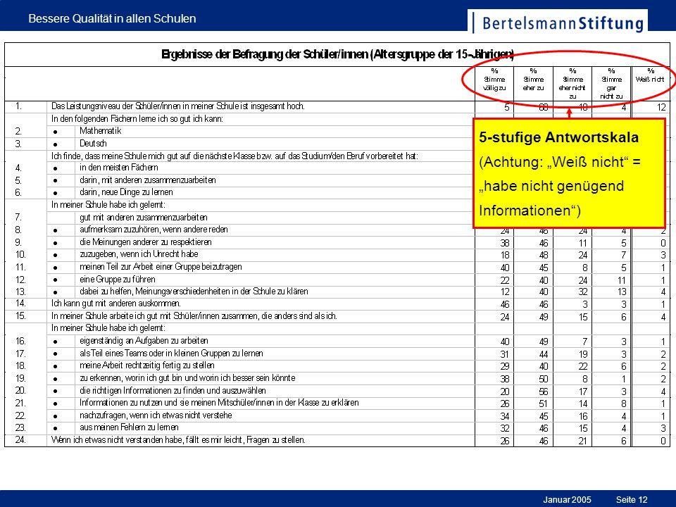 Januar 2005 Bessere Qualität in allen Schulen Seite 12 5-stufige Antwortskala (Achtung: Weiß nicht = habe nicht genügend Informationen)
