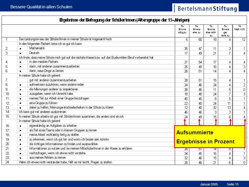 Januar 2005 Bessere Qualität in allen Schulen Seite 13 Aufsummierte Ergebnisse in Prozent