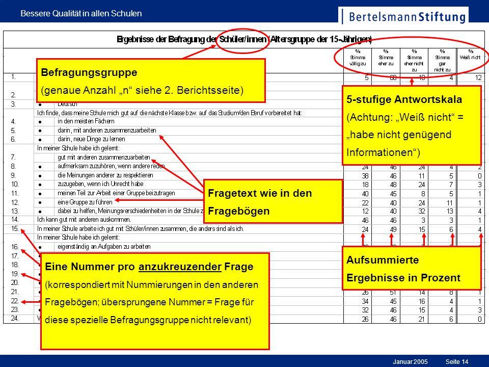 Januar 2005 Bessere Qualität in allen Schulen Seite 14 5-stufige Antwortskala (Achtung: Weiß nicht = habe nicht genügend Informationen) Befragungsgrup