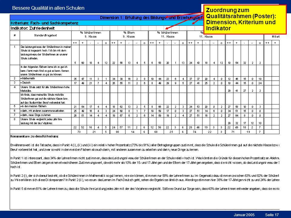 Januar 2005 Bessere Qualität in allen Schulen Seite 17 Zuordnung zum Qualitätsrahmen (Poster): Dimension, Kriterium und Indikator