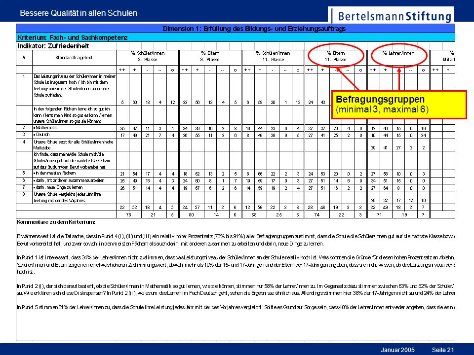 Januar 2005 Bessere Qualität in allen Schulen Seite 21 Befragungsgruppen (minimal 3, maximal 6)