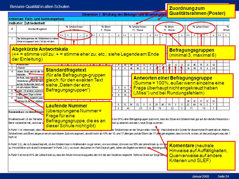 Januar 2005 Bessere Qualität in allen Schulen Seite 24 Komentare (neutrale Hinweise auf Auffälligkeiten, Querverweise auf andere Kriterien und SLEF) A