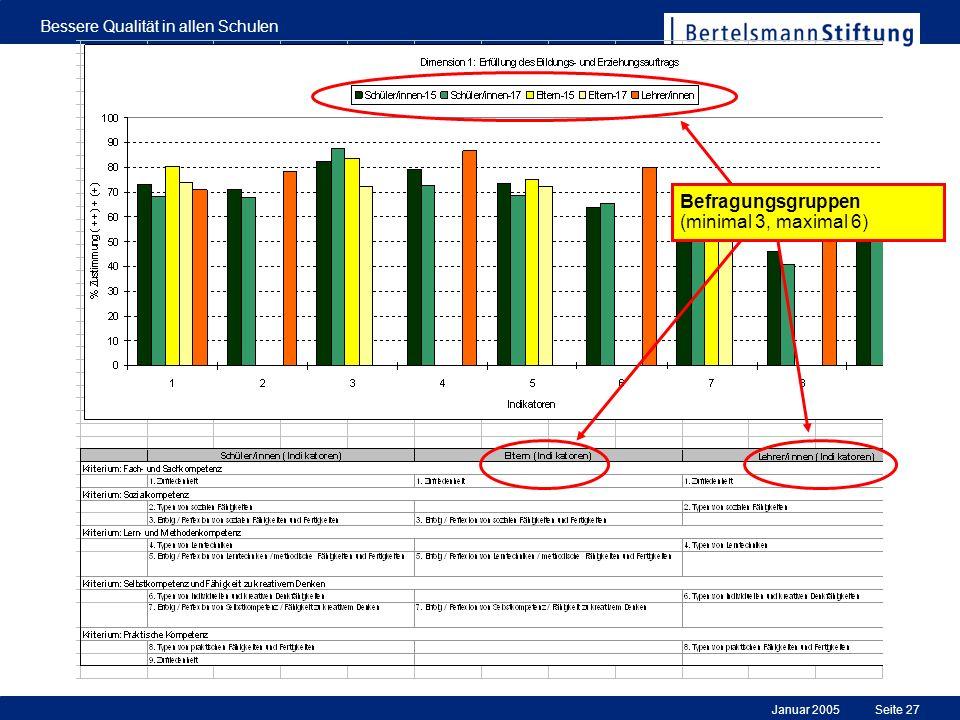 Januar 2005 Bessere Qualität in allen Schulen Seite 27 Befragungsgruppen (minimal 3, maximal 6)