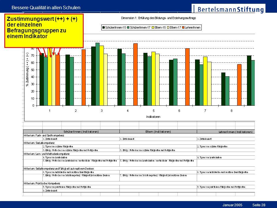 Januar 2005 Bessere Qualität in allen Schulen Seite 28 Zustimmungswert (++) + (+) der einzelnen Befragungsgruppen zu einem Indikator