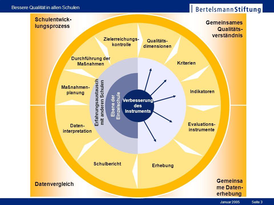 Januar 2005 Bessere Qualität in allen Schulen Seite 3 0 Evaluations- instrumente Erhebung Schulbericht Daten- interpretation Maßnahmen- planung Durchf