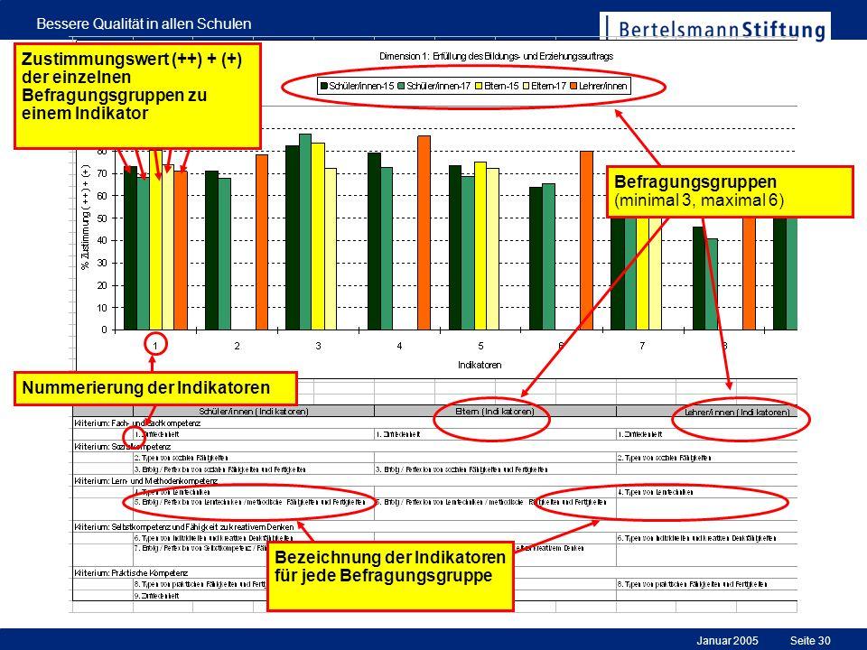 Januar 2005 Bessere Qualität in allen Schulen Seite 30 Befragungsgruppen (minimal 3, maximal 6) Zustimmungswert (++) + (+) der einzelnen Befragungsgru