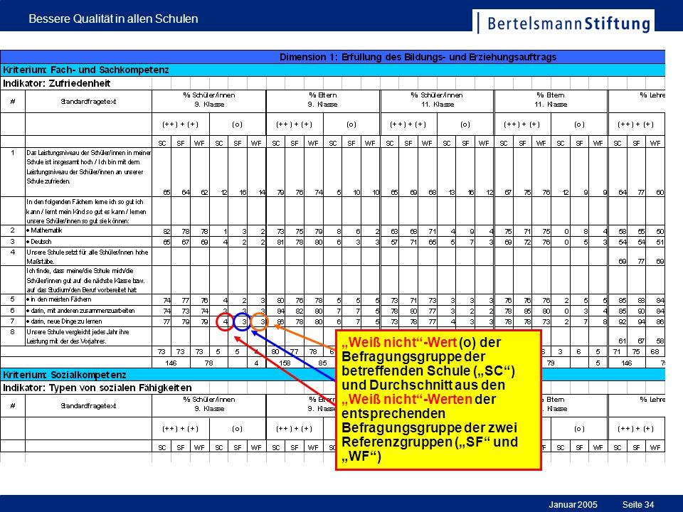 Januar 2005 Bessere Qualität in allen Schulen Seite 34 Weiß nicht-Wert (o) der Befragungsgruppe der betreffenden Schule (SC) und Durchschnitt aus den