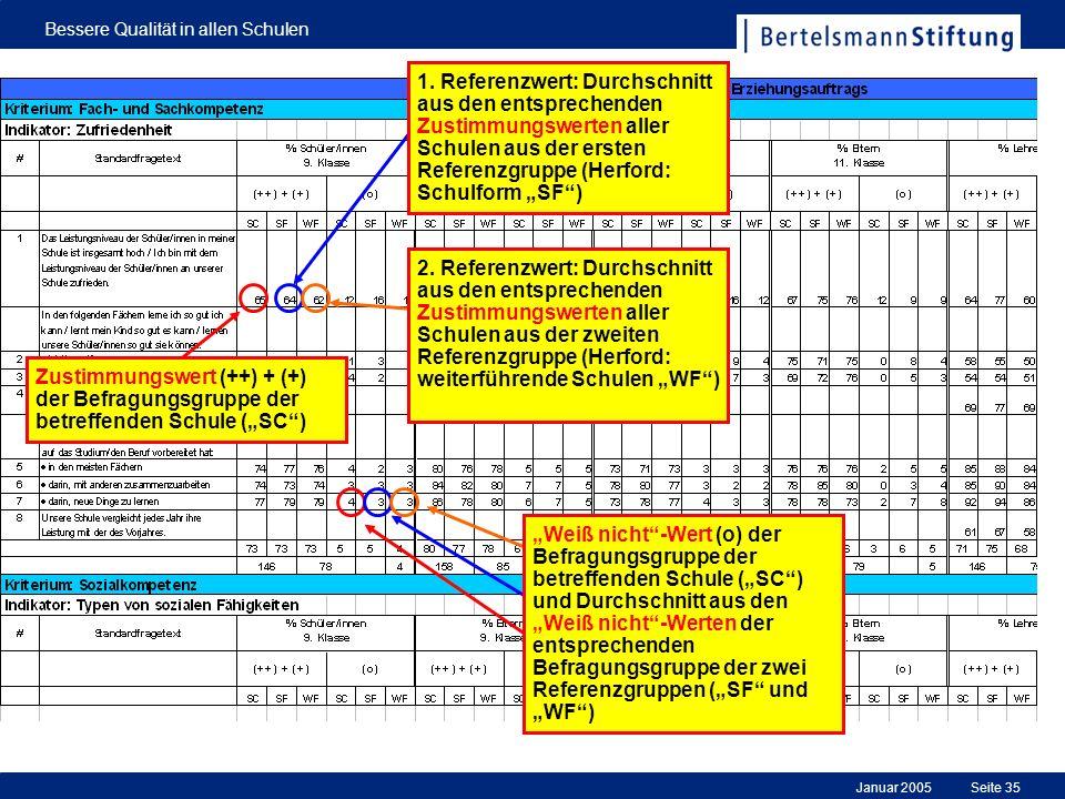 Januar 2005 Bessere Qualität in allen Schulen Seite 35 Zustimmungswert (++) + (+) der Befragungsgruppe der betreffenden Schule (SC) 1. Referenzwert: D