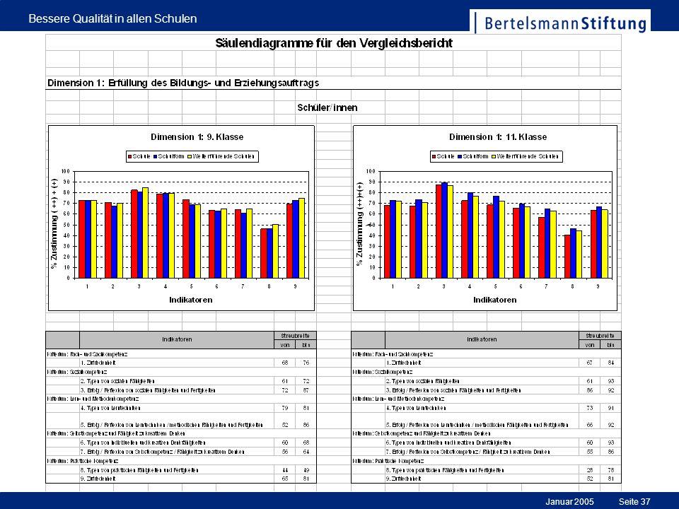 Januar 2005 Bessere Qualität in allen Schulen Seite 37