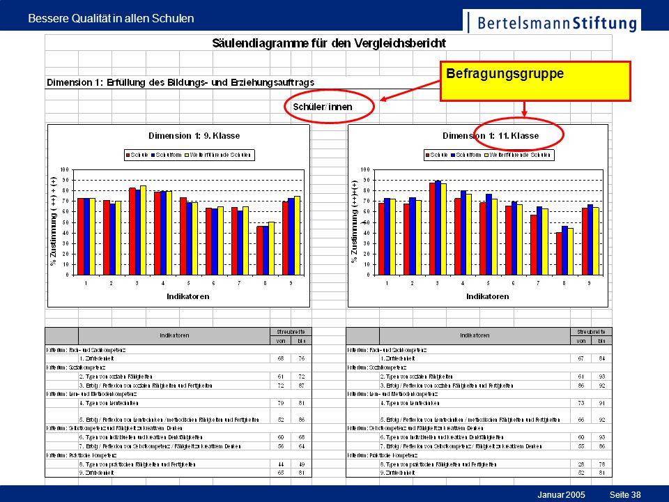 Januar 2005 Bessere Qualität in allen Schulen Seite 38 Befragungsgruppe