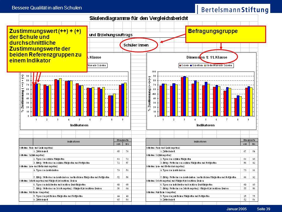Januar 2005 Bessere Qualität in allen Schulen Seite 39 BefragungsgruppeZustimmungswert (++) + (+) der Schule und durchschnittliche Zustimmungswerte de
