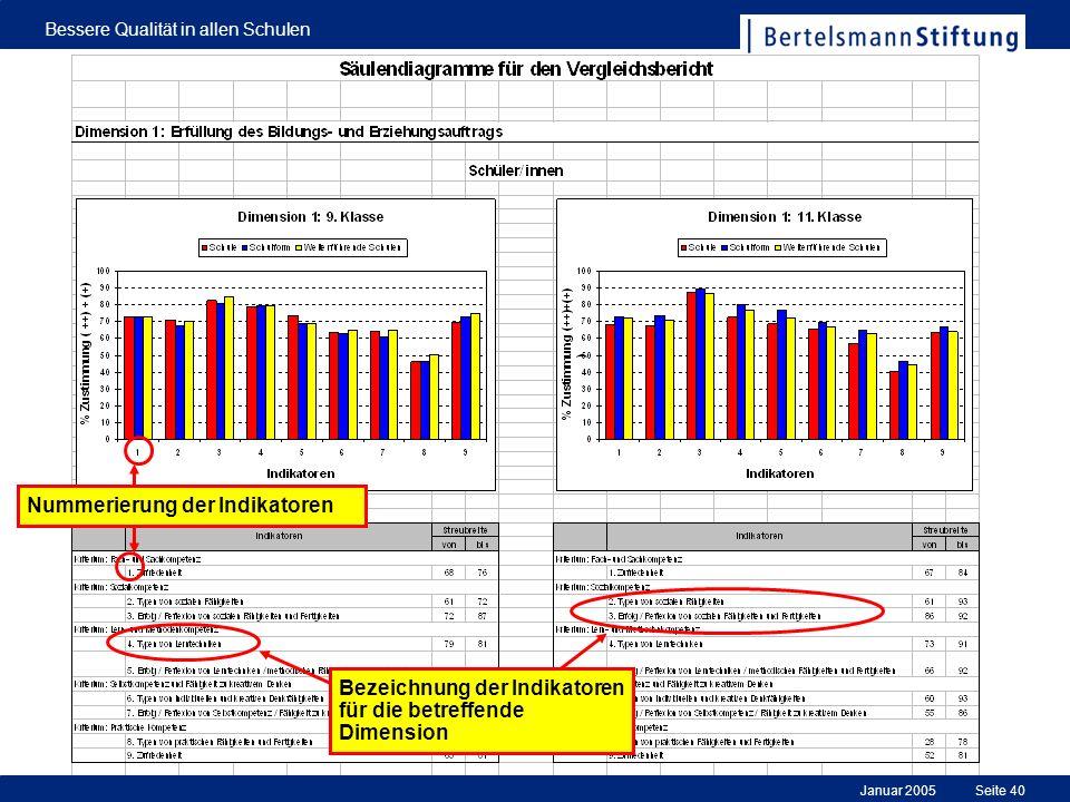 Januar 2005 Bessere Qualität in allen Schulen Seite 40 Bezeichnung der Indikatoren für die betreffende Dimension Nummerierung der Indikatoren