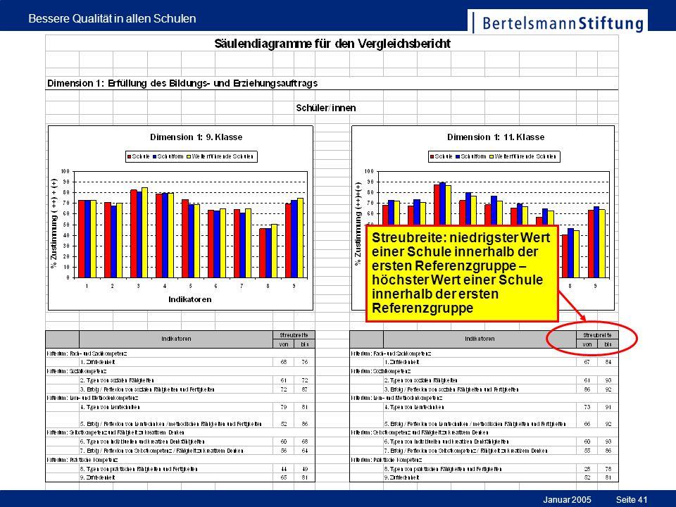 Januar 2005 Bessere Qualität in allen Schulen Seite 41 Streubreite: niedrigster Wert einer Schule innerhalb der ersten Referenzgruppe – höchster Wert