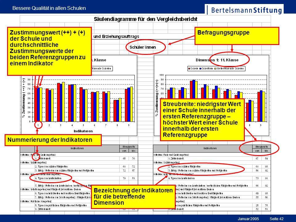 Januar 2005 Bessere Qualität in allen Schulen Seite 42 BefragungsgruppeZustimmungswert (++) + (+) der Schule und durchschnittliche Zustimmungswerte de