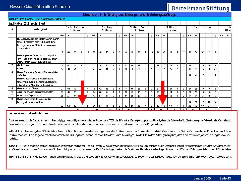 Januar 2005 Bessere Qualität in allen Schulen Seite 43