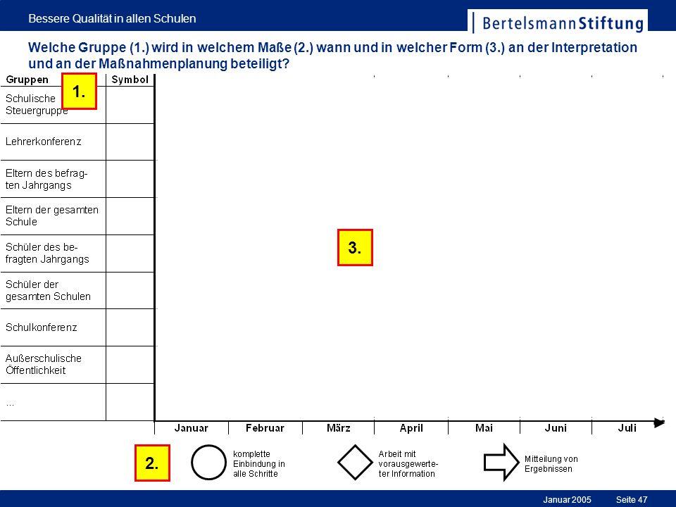 Januar 2005 Bessere Qualität in allen Schulen Seite 47 Welche Gruppe (1.) wird in welchem Maße (2.) wann und in welcher Form (3.) an der Interpretatio